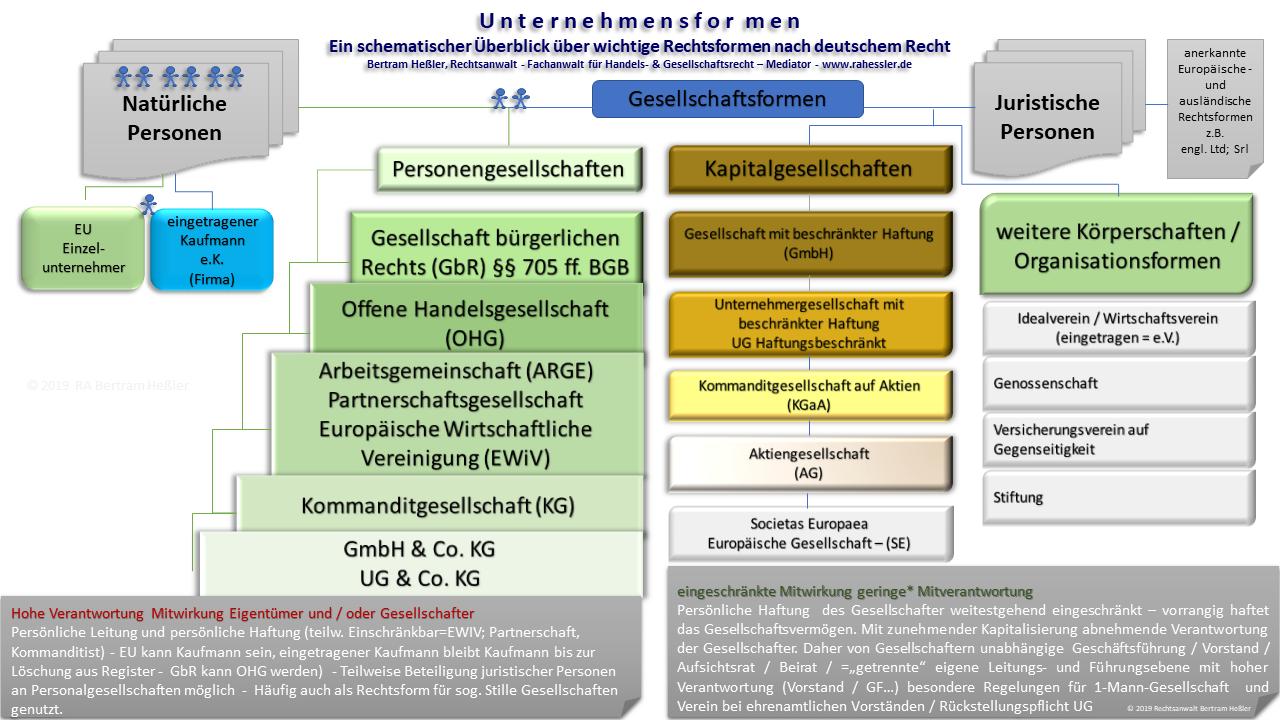 Allgemeine Informationen Bertram Heßler Rechtsanwalt